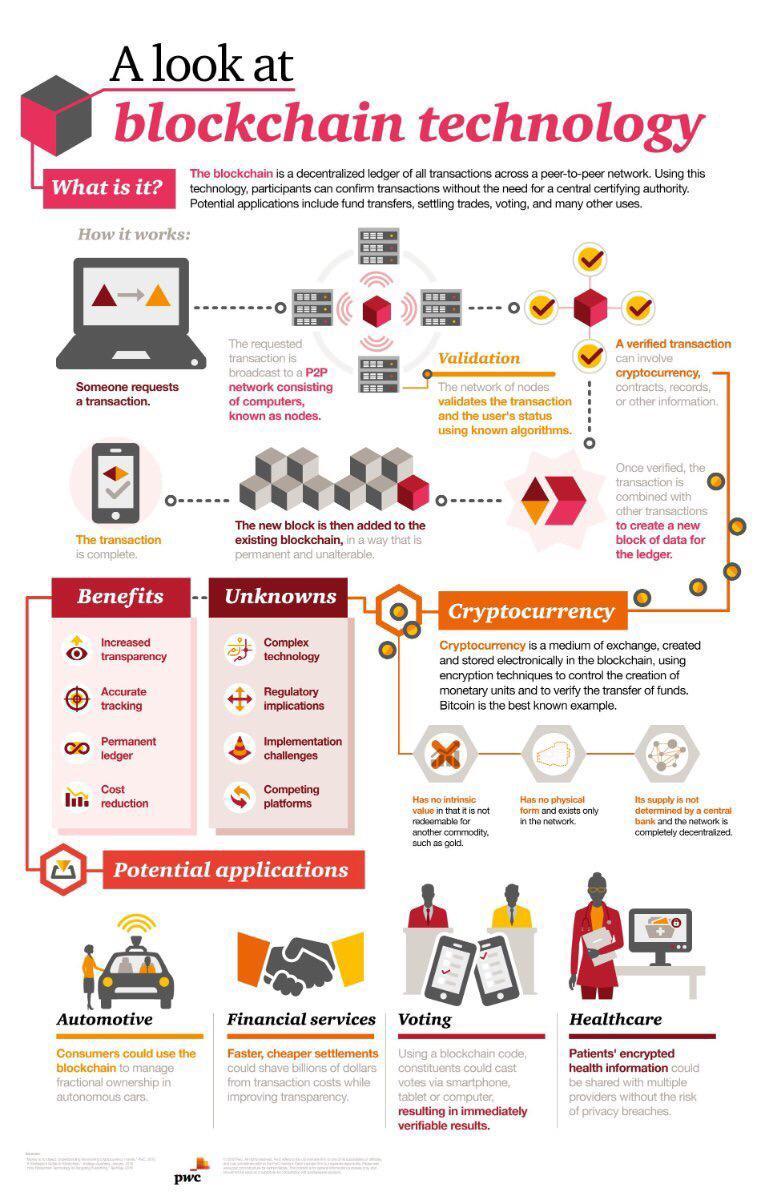 Blockchain-PWC