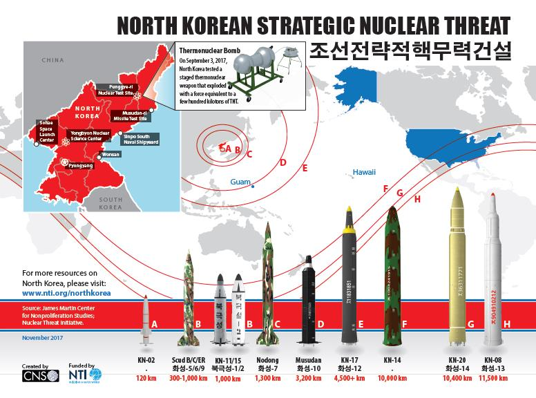 DPRK threat