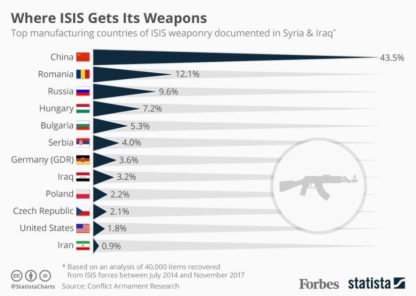 20171218_ISIS_Weapons