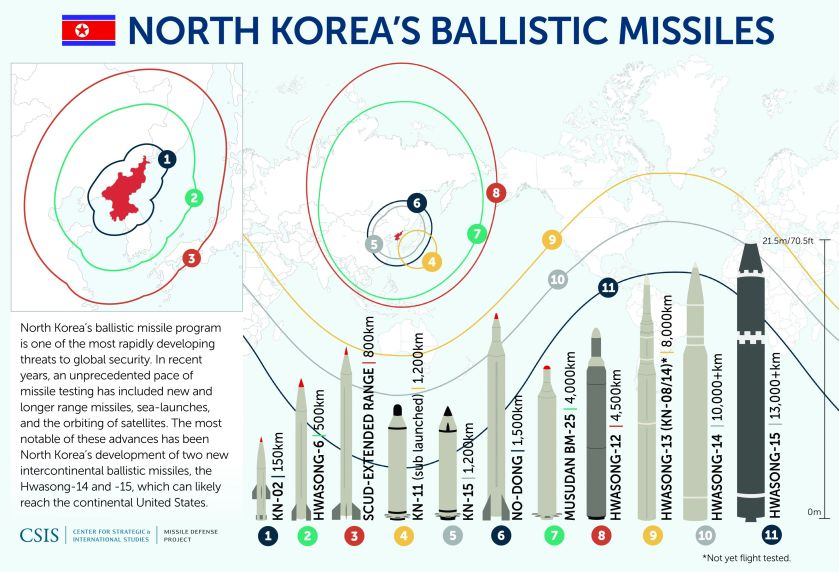 DPRK missiles