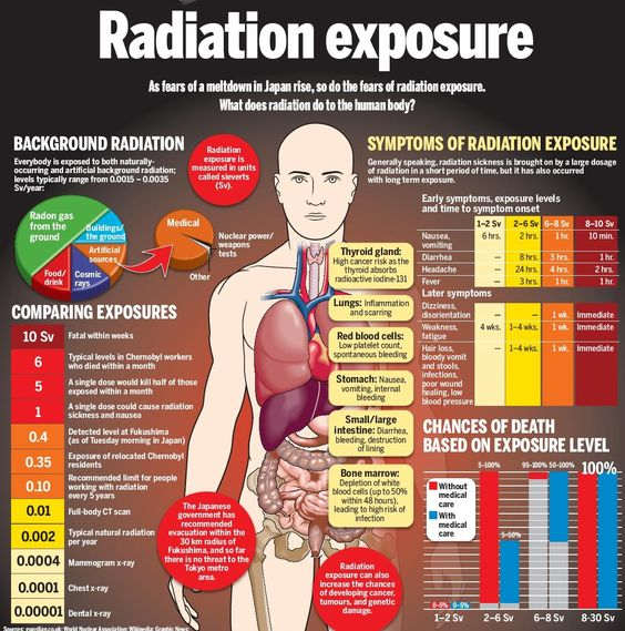 radiation symptoms