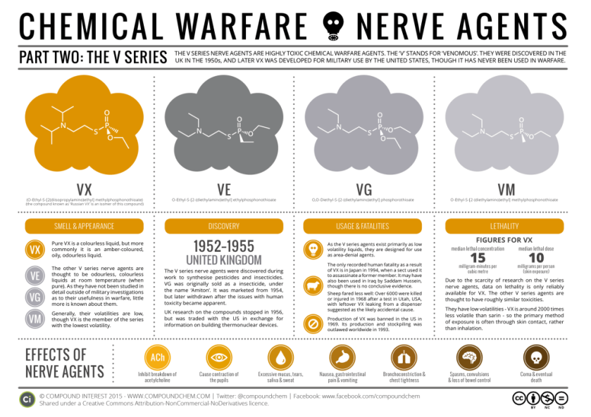 Chemical-Warfare-The-Nerve-Agents-Pt-II-The-V-Series-1024x724