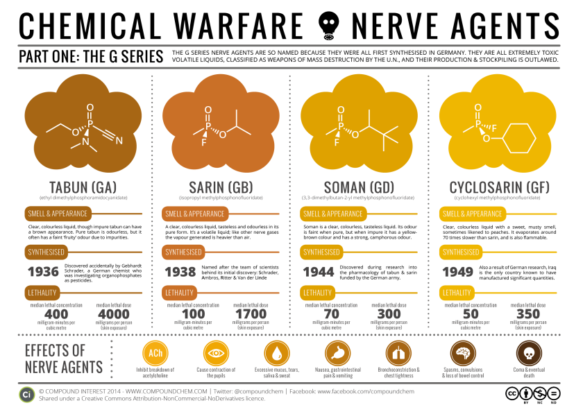 Chemical-Warfare-The-Nerve-Agents