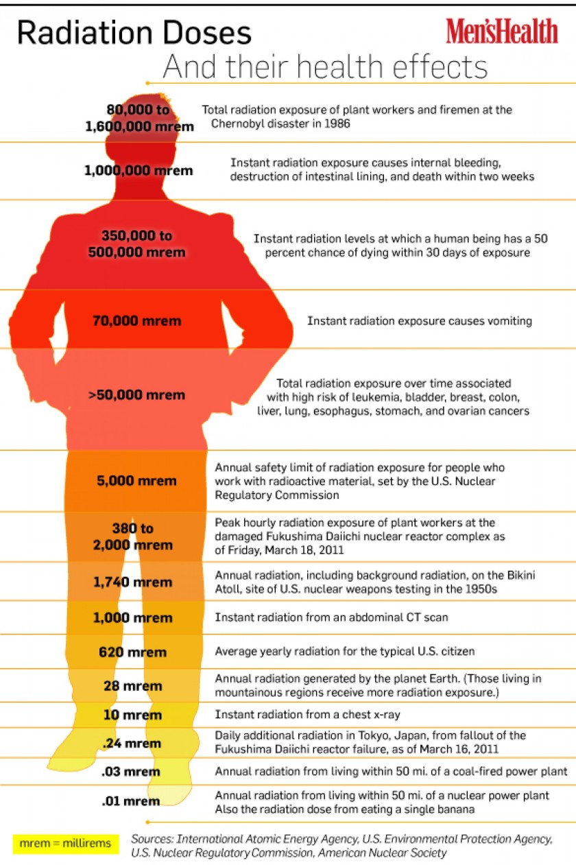 radiation-doses-and-their-health-effects_50290b9a439e5_w1500