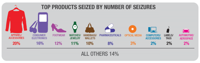 IPR-products-seized-infographic