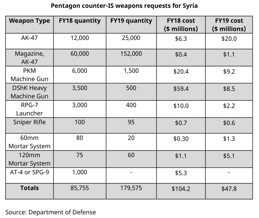 pentagon_counter_is_weapons_requests_for_syria
