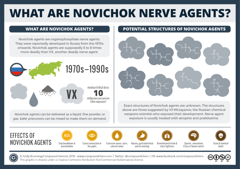 Chemical-Warfare-–-Novichok-nerve-agents