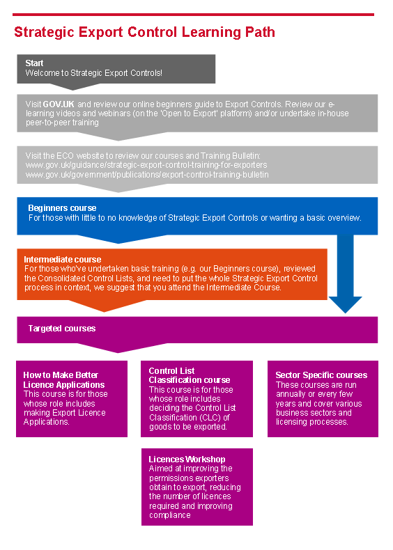 UK EXPORT CONTROL TRAINING BULLETIN FOR 2018 – raytodd blog
