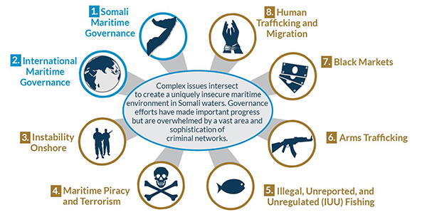 stable_seas_somali_issue_areas-01