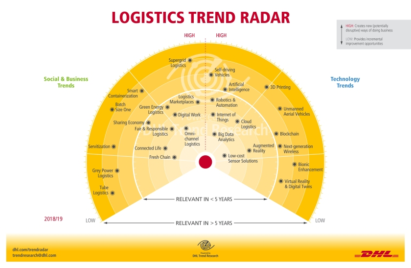 dhl-logistics-trend-radar-2018.jpg