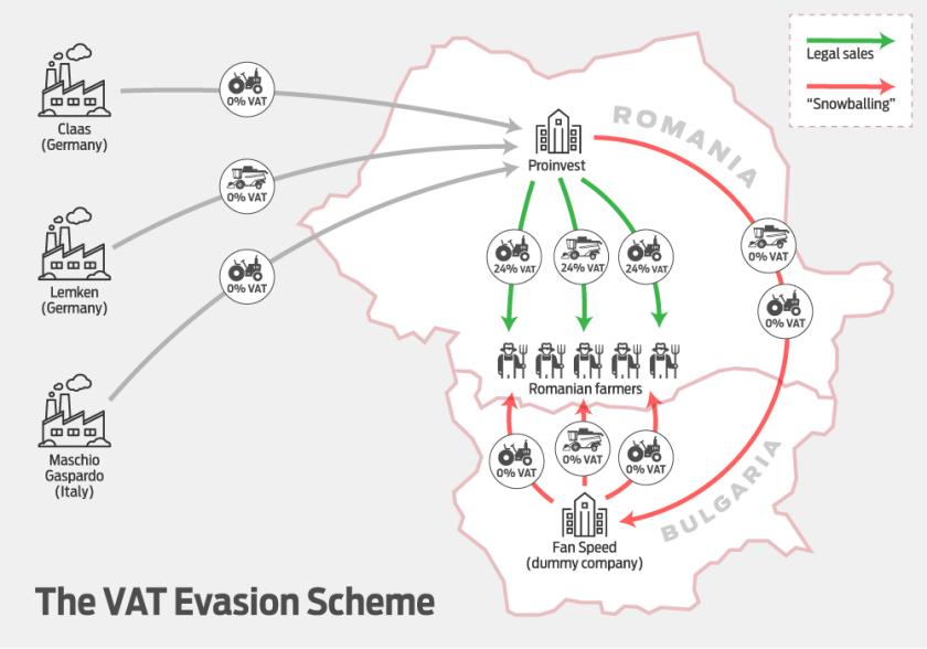 vat-evasion-scheme
