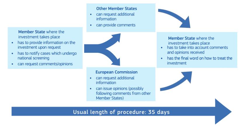 12f4a526-eec7-403b-8cde-1ef1f833d995-EU-coordinating-process