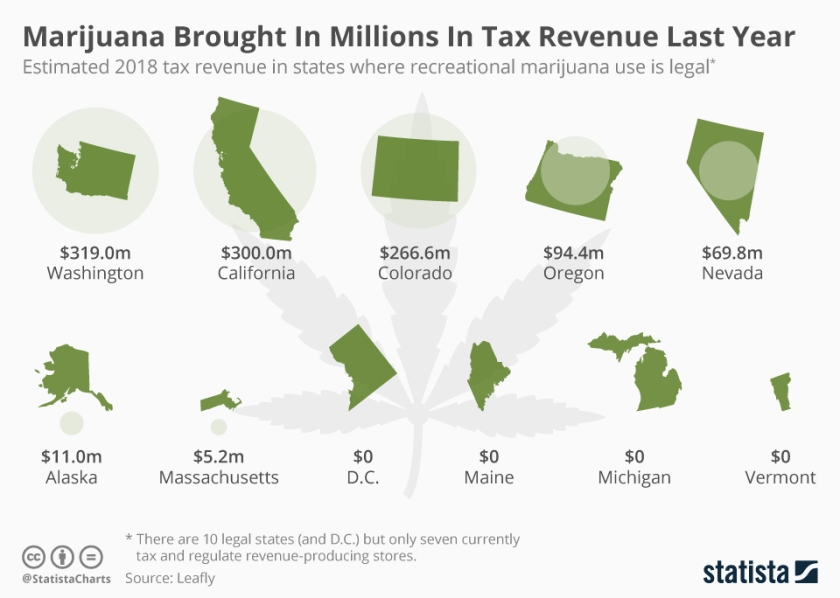 chartoftheday_17488_2018_tax_revenue_in_states_where_recreational_marijuana_use_is_legal_n
