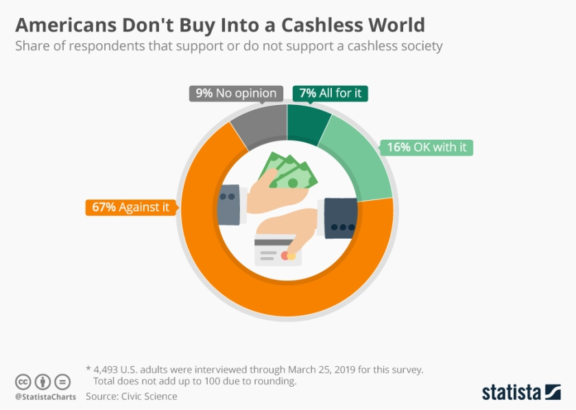 chartoftheday_17667_support_of_cashless_payments_united_states_n