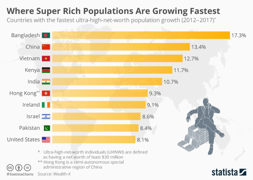 chartoftheday_15607_countries_with_the_fastest_ultra_high_net_worth_population_growth_n