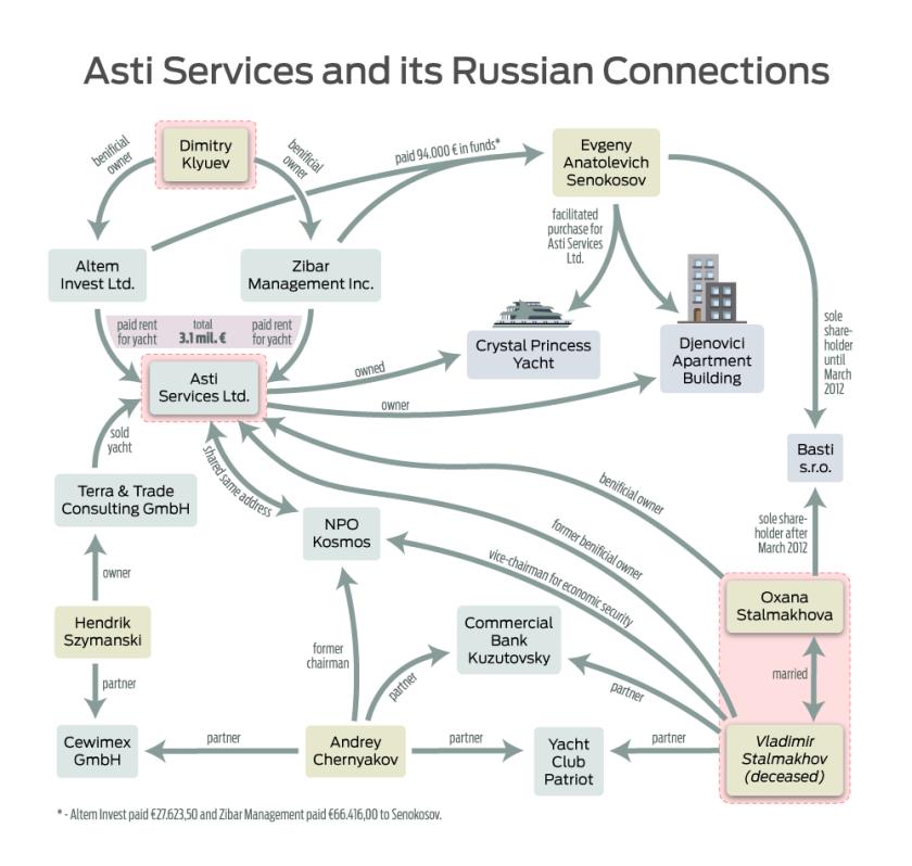 Asti-Services