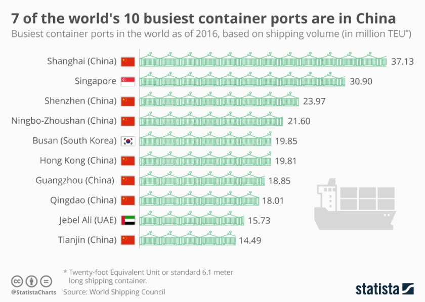 chartoftheday_16382_busiest_container_ports_in_the_world_n