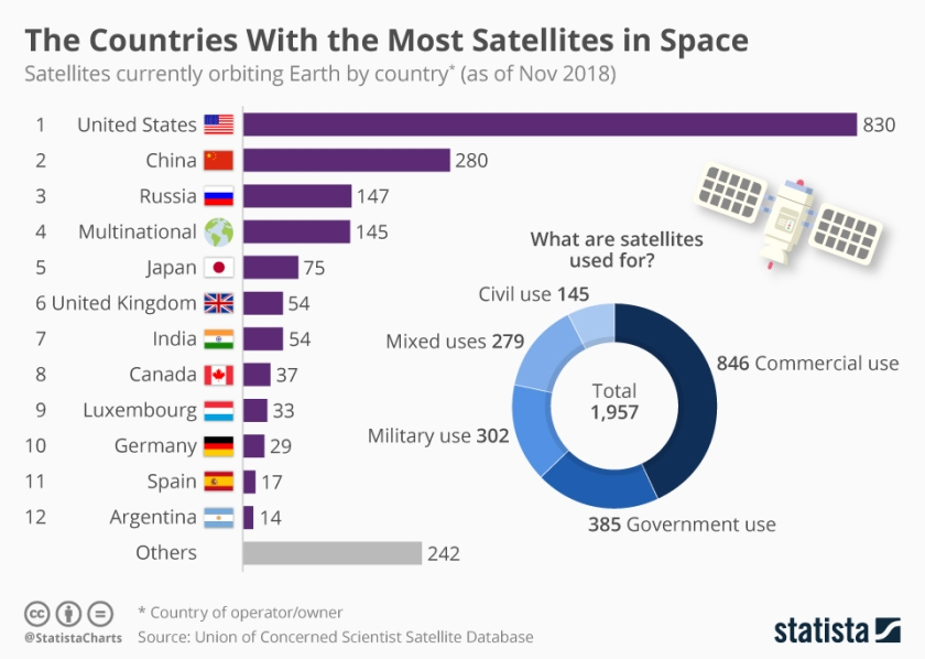 chartoftheday_17107_countries_with_the_most_satellites_in_space_n