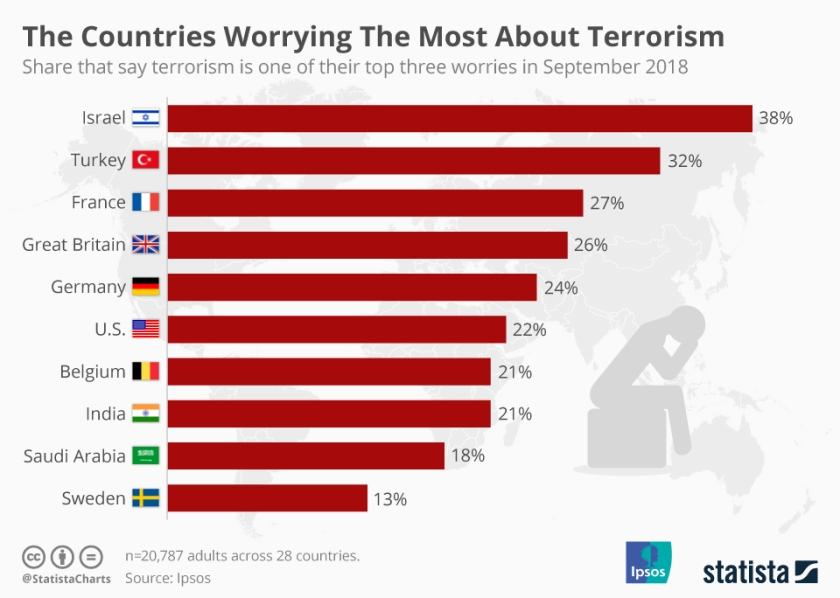 chartoftheday_7292_the_countries_worrying_the_most_about_terrorism_n