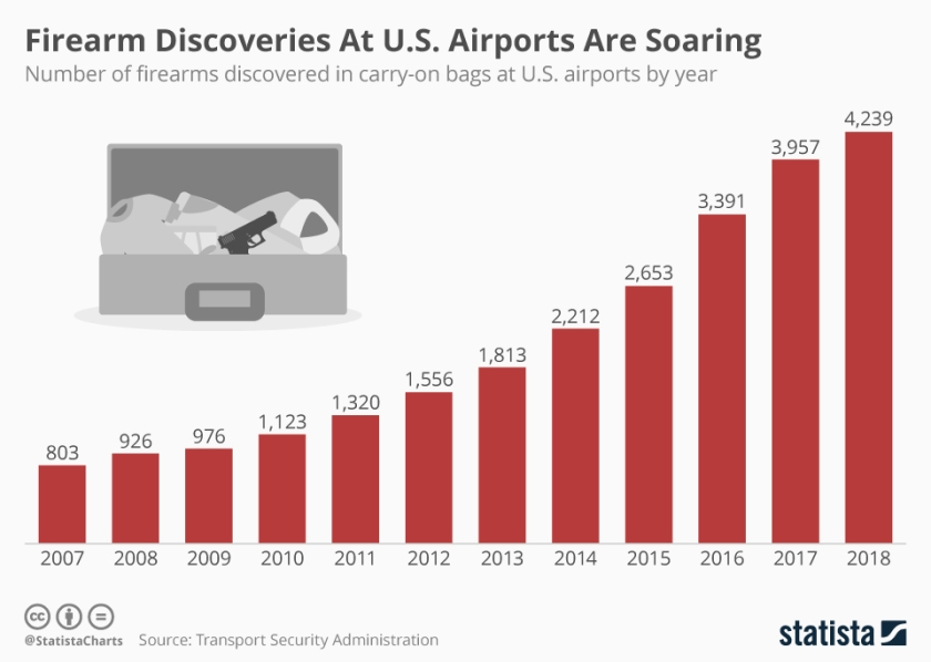 chartoftheday_13135_record_number_of_firearms_discovered_at_us_airports_n