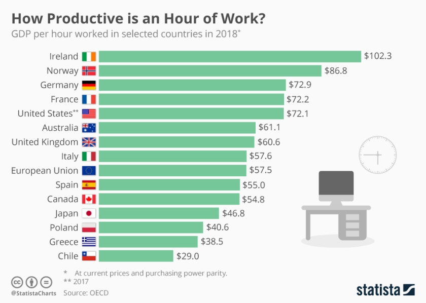 chartoftheday_14435_how_productive_is_an_hour_of_work_n