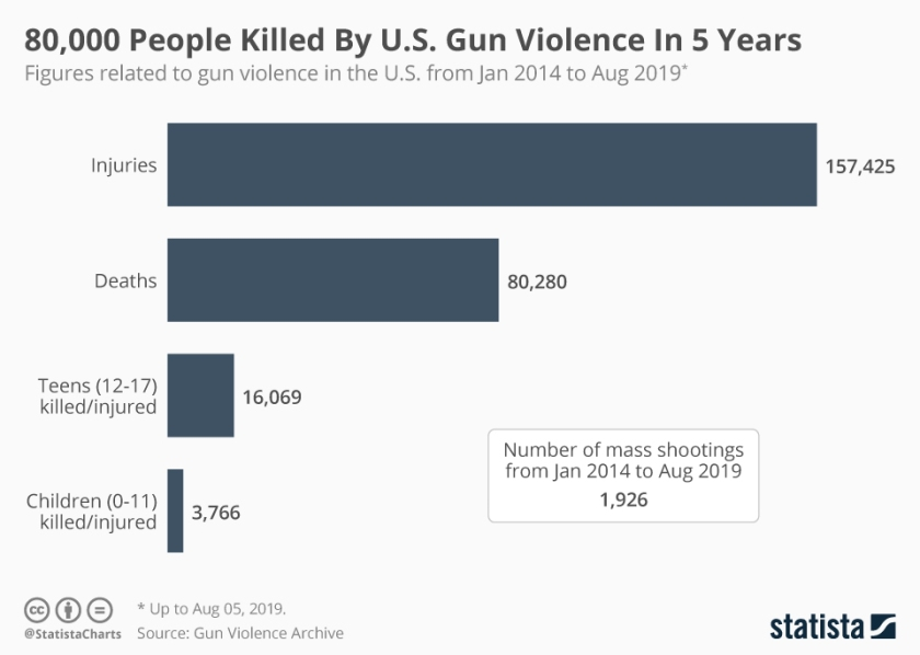 chartoftheday_18909_figures_related_to_gun_violence_in_the_us_n