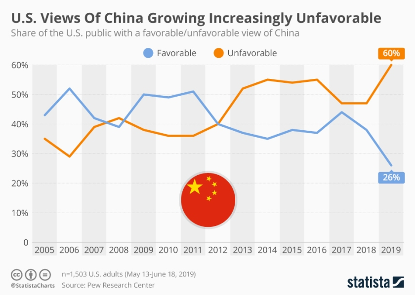 chartoftheday_19023_share_of_the_us_public_with_a_favorable_unfavorable_view_of_china_n