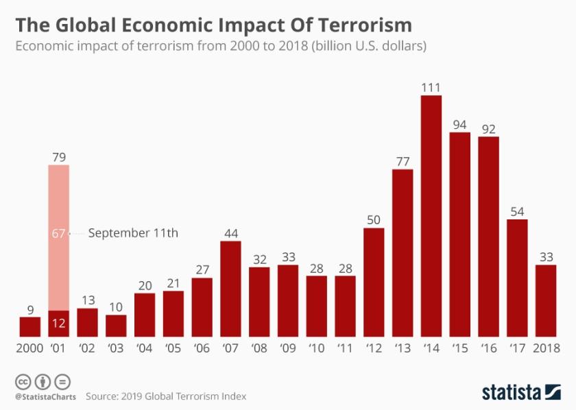 chartoftheday_11875_the_global_economic_impact_of_terrorism_n