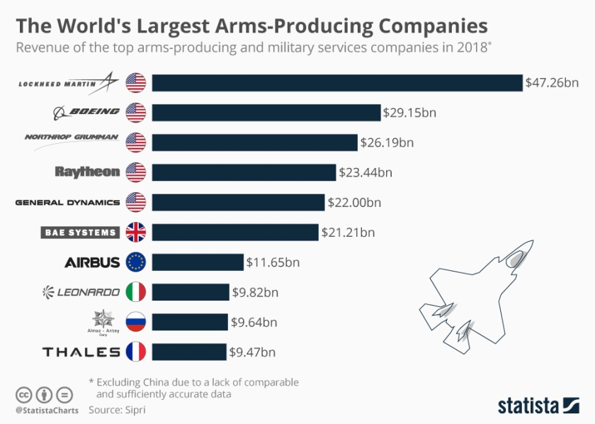 chartoftheday_12221_the_world_s_biggest_arms_companies_n