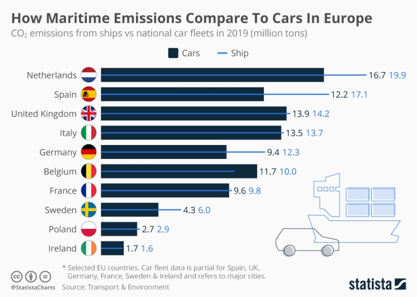 chartoftheday_20243_co2_from_ships_vs_emissions_from_national_car_fleets_n