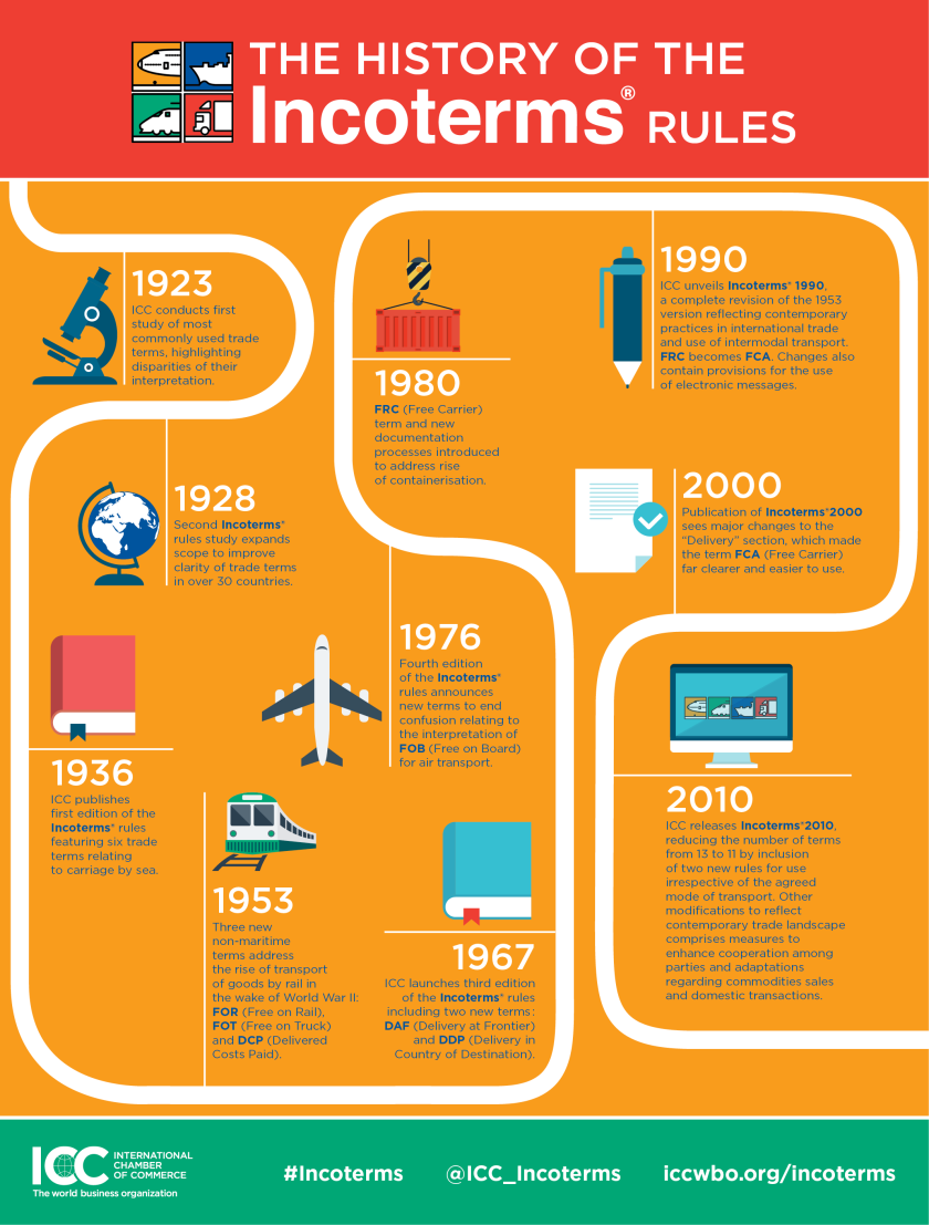 ICC-Incoterms-Timeline-graphic
