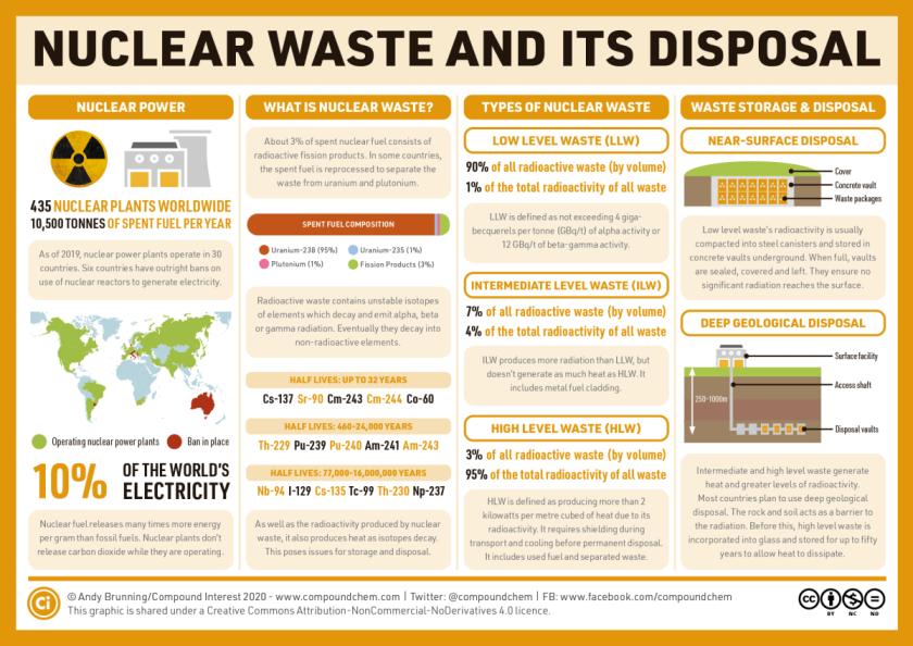 Nuclear-waste-and-its-disposal-v2